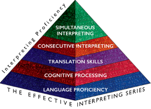 Effective Interpreting Series